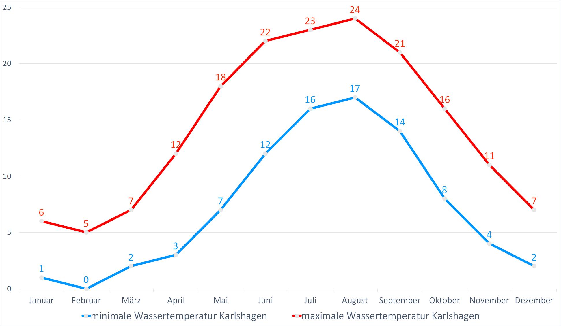 Minimale & Maximale Wassertemperaturen für Karlshagen im Jahresverlauf
