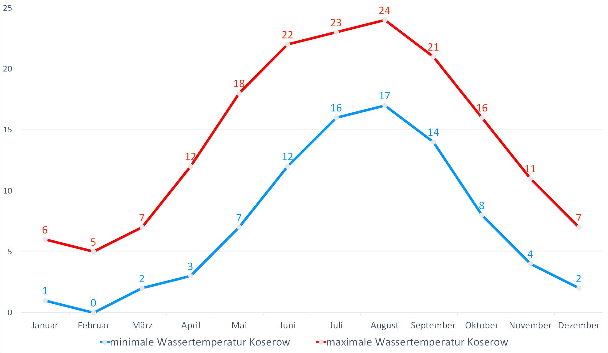 Minimale & Maximale Wassertemperaturen für Koserow im Jahresverlauf