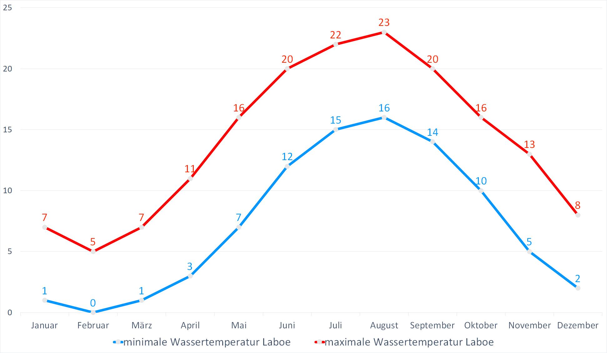Minimale & Maximale Wassertemperaturen für Laboe im Jahresverlauf