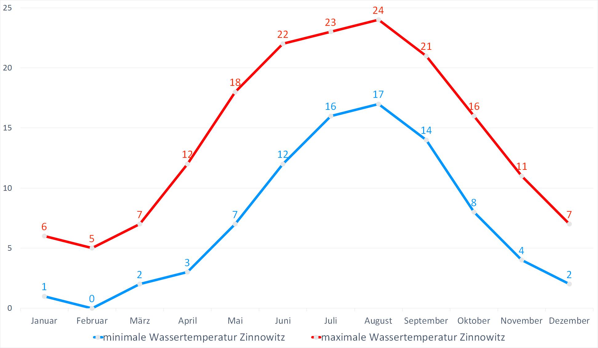 Minimale & Maximale Wassertemperaturen für Zinnowitz im Jahresverlauf