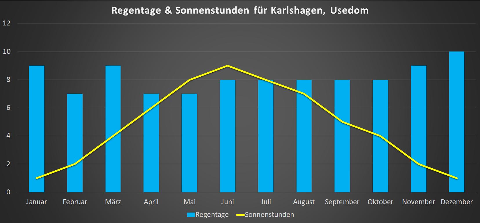 Regentage & Sonnenstunden für Karlshagen im Jahresverlauf