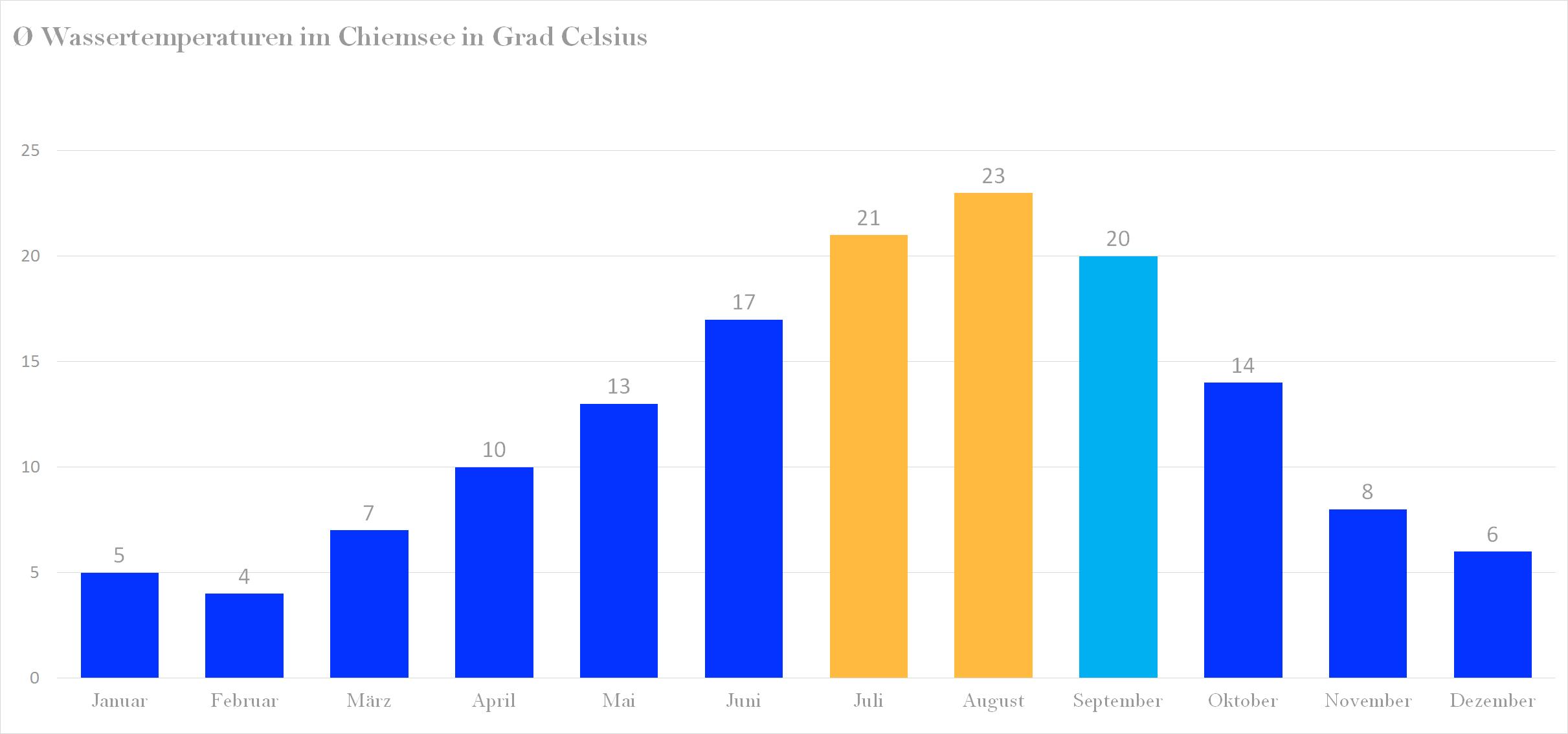 Durchschnittliche Wassertemperaturen im Chiemsee nach Monaten