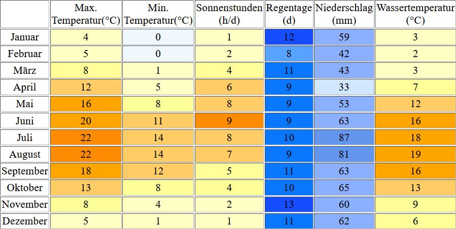 Klimatabelle für Laboe inklusive Angaben zur Wassertemperatur