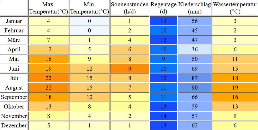 Klimatabelle für Schönberger Strand inklusive Angaben zur Wassertemperatur