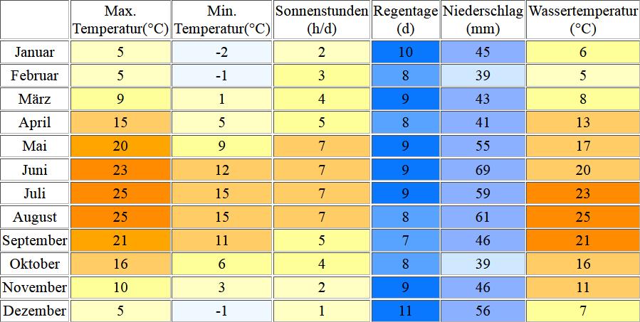 Klimatabelle für den Wannsee inklusive Angaben zur Wassertemperatur