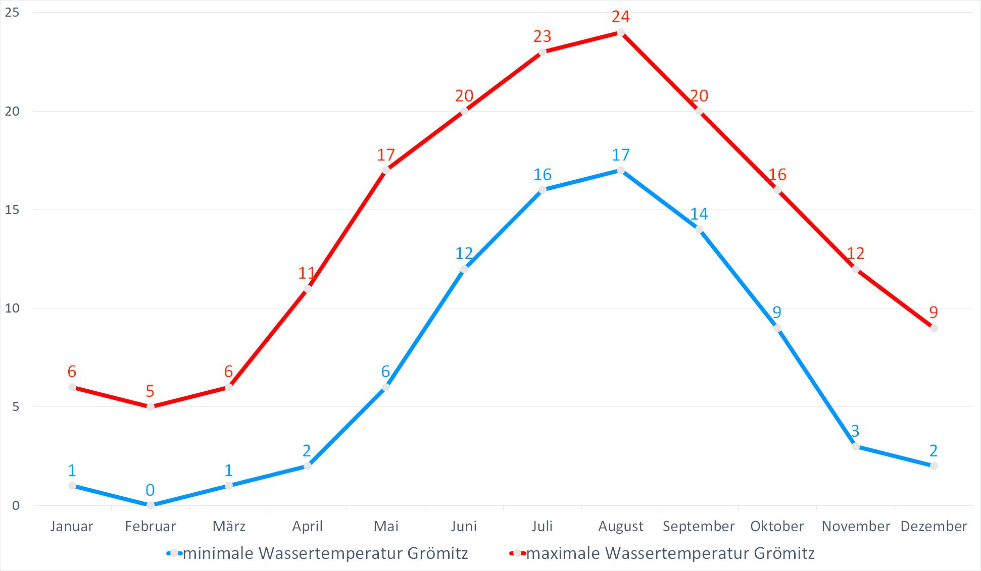Minimale & Maximale Wassertemperaturen für Grömitz im Jahresverlauf