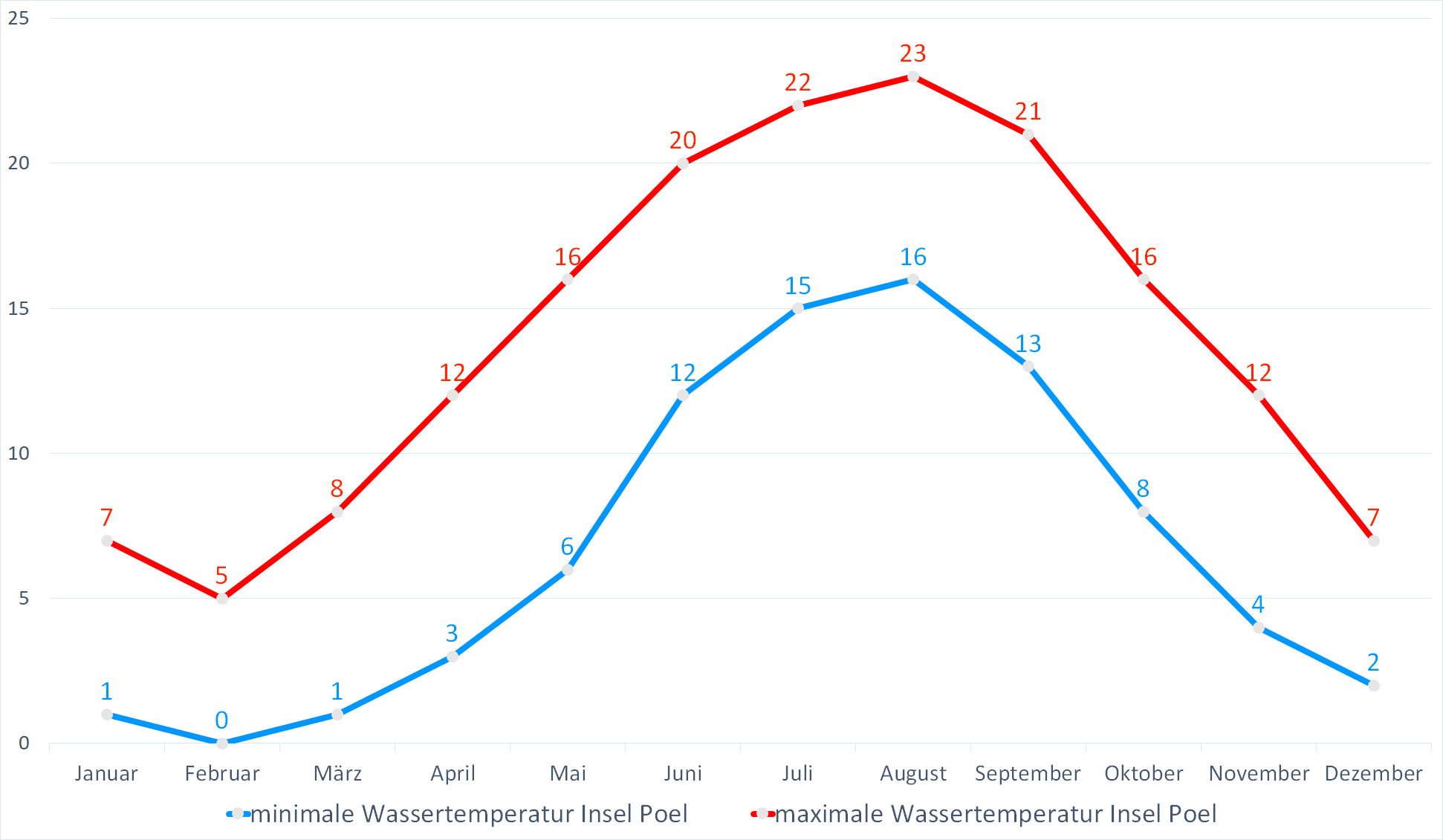 Minimale & Maximale Wassertemperaturen für Insel Poel im Jahresverlauf