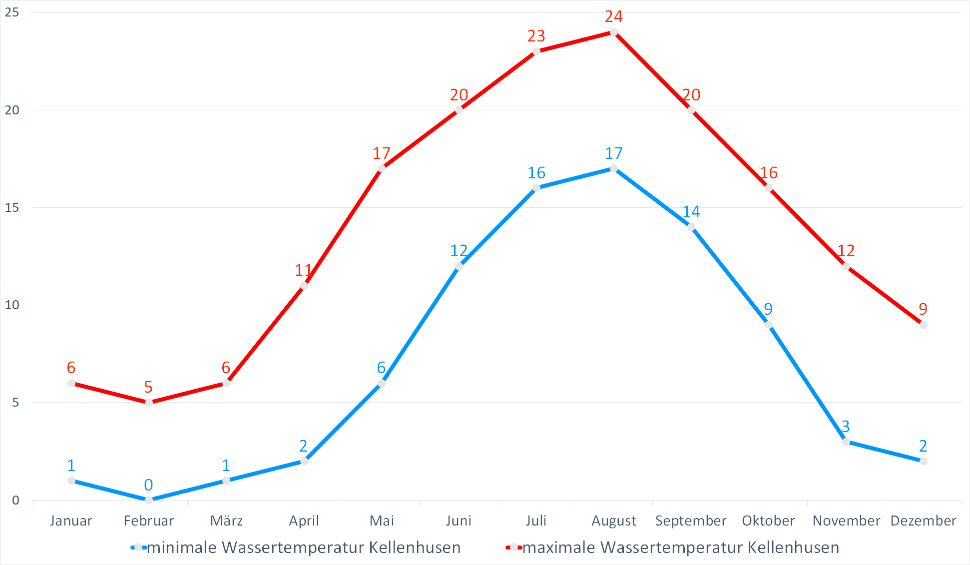 Minimale & Maximale Wassertemperaturen für Kellenhusen im Jahresverlauf