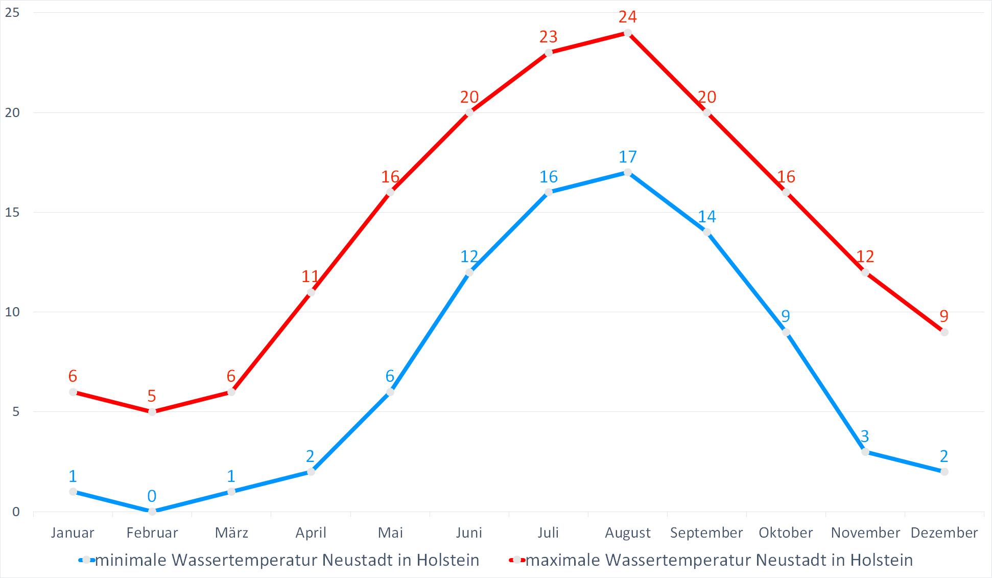 Minimale & Maximale Wassertemperaturen für Neustadt in Holstein im Jahresverlauf