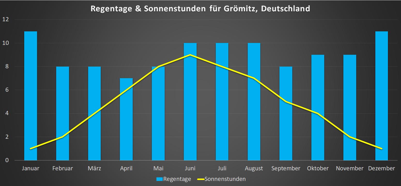 Regentage & Sonnenstunden für Groemitz im Jahresverlauf