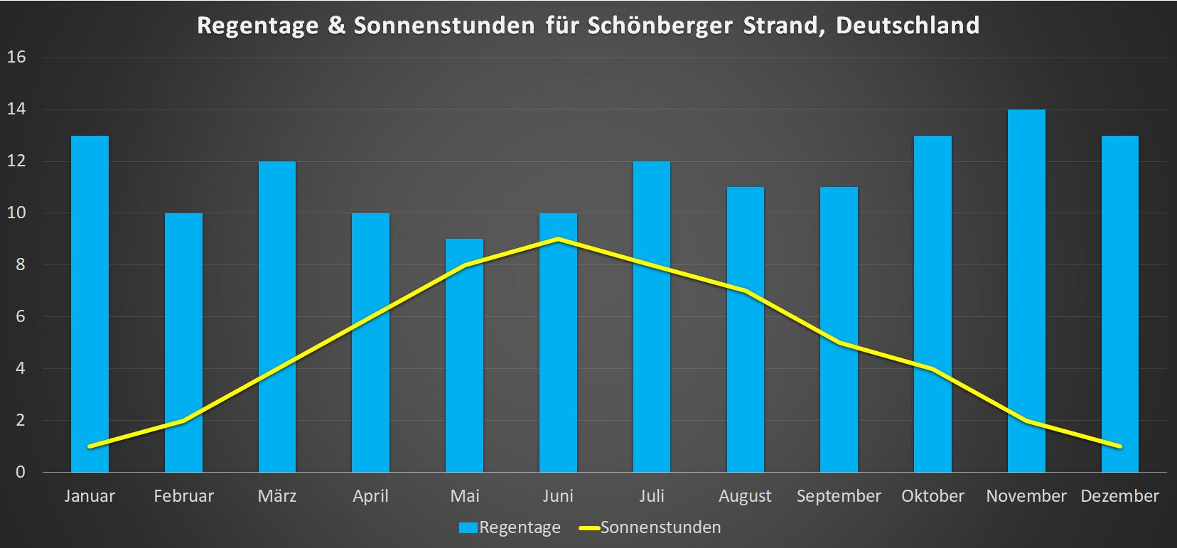 Regentage & Sonnenstunden für Schoenberger Strand im Jahresverlauf