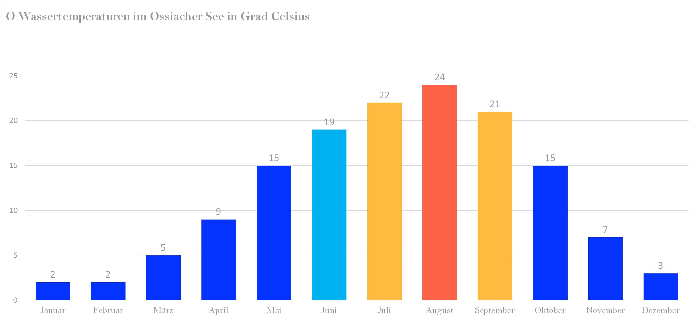 Durchschnittliche Wassertemperaturen im Ossiacher See nach Monaten
