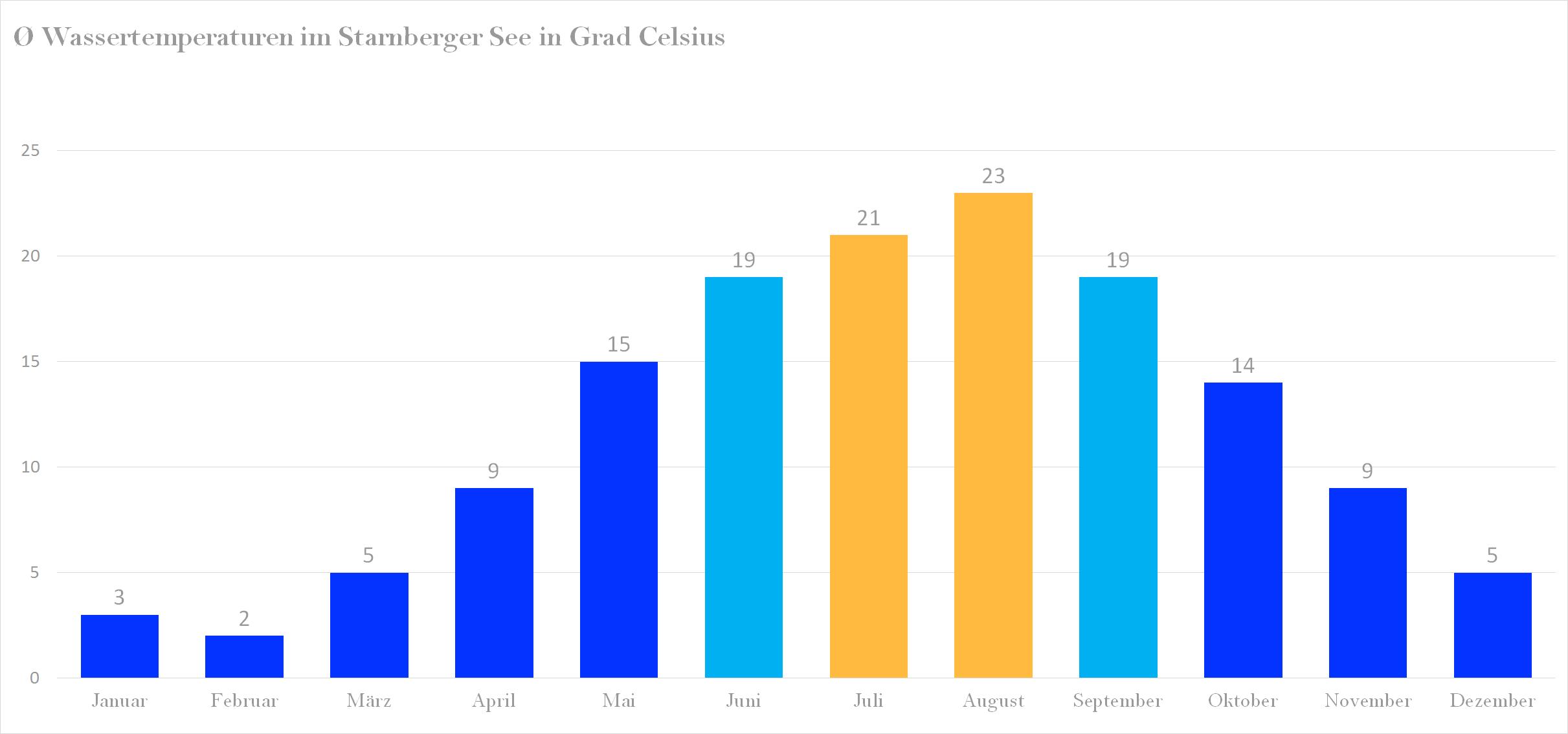 Durchschnittliche Wassertemperaturen im Starnberger See nach Monaten
