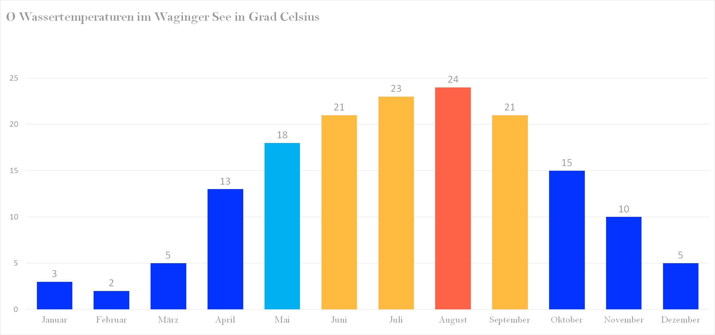 Durchschnittliche Wassertemperaturen im Waginger See nach Monaten