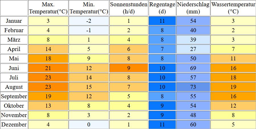 Klimatabelle für Neustadt in Holstein inklusive Angaben zur Wassertemperatur