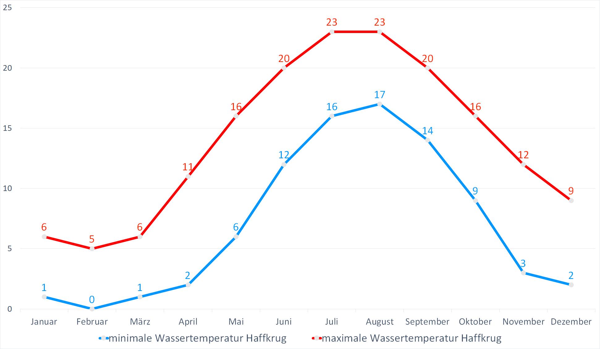 Minimale & Maximale Wassertemperaturen für Haffkrug im Jahresverlauf