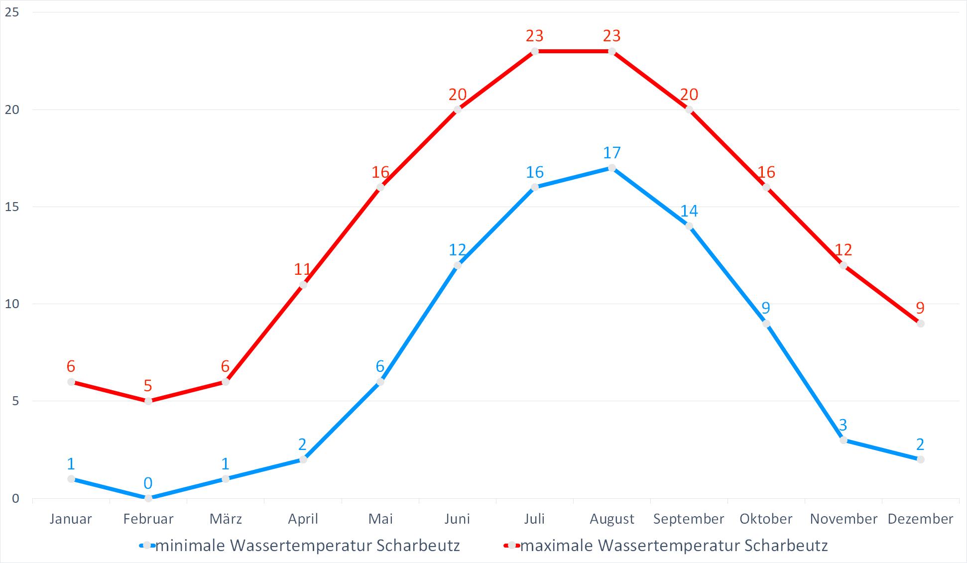 Minimale & Maximale Wassertemperaturen für Scharbeutz im Jahresverlauf