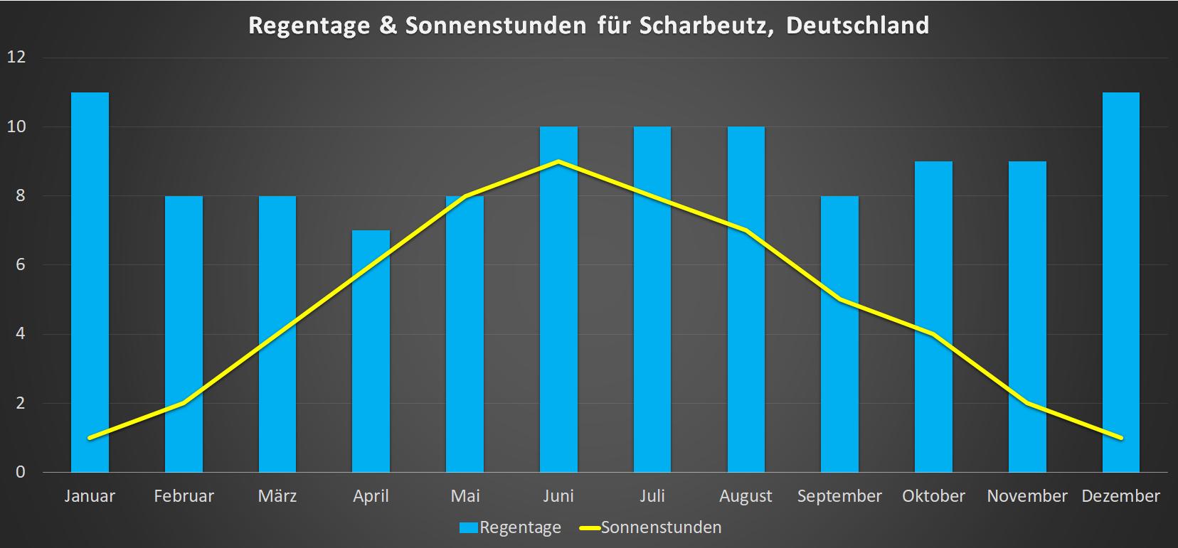 Regentage & Sonnenstunden für Scharbeutz im Jahresverlauf