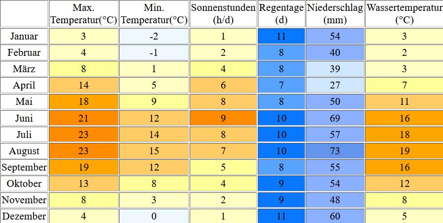 Klimatabelle für Haffkrug