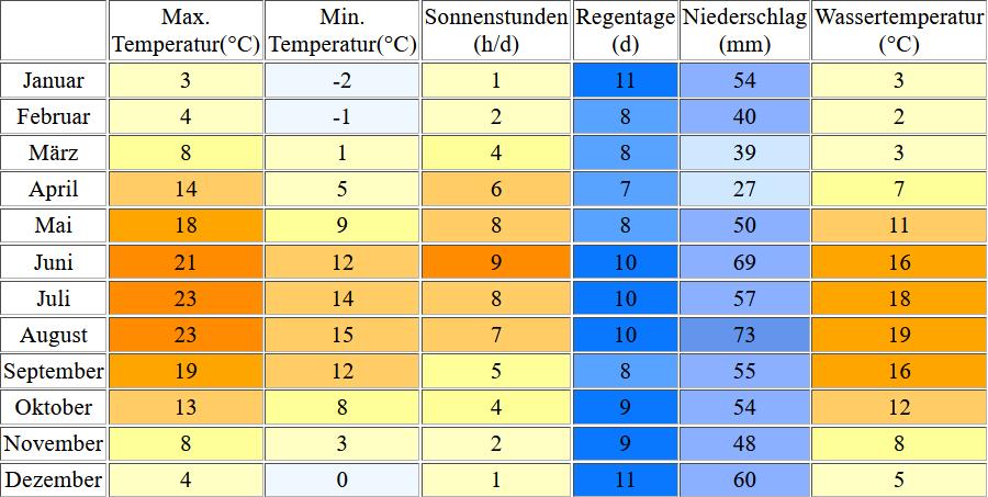 Klimatabelle für Scharbeutz