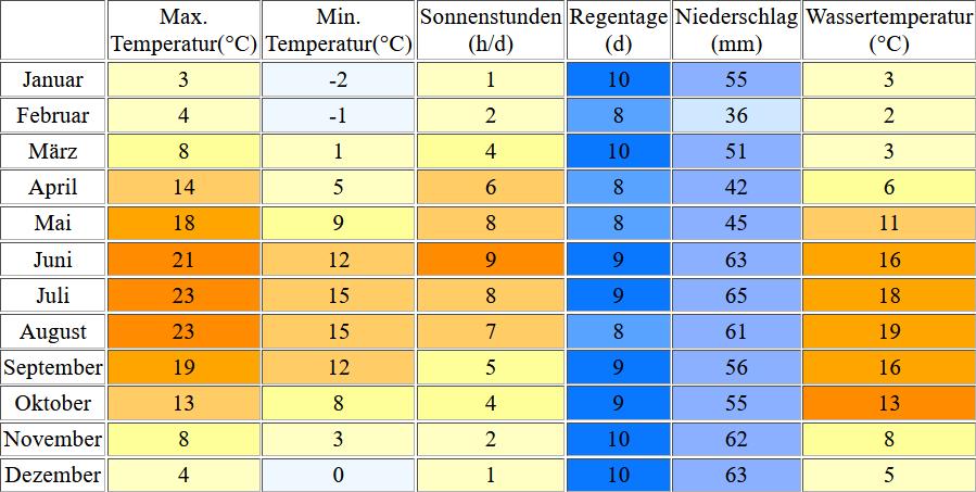 Klimatabelle für Niendorf inklusive Angaben zur Wassertemperatur