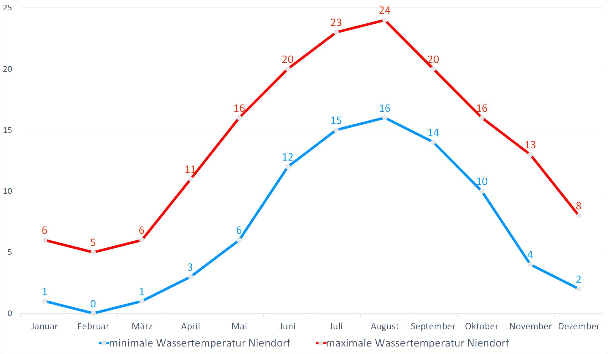 Minimale & Maximale Wassertemperaturen für Niendorf im Jahresverlauf