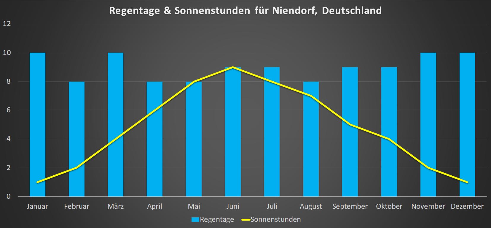 Regentage & Sonnenstunden für Niendorf im Jahresverlauf