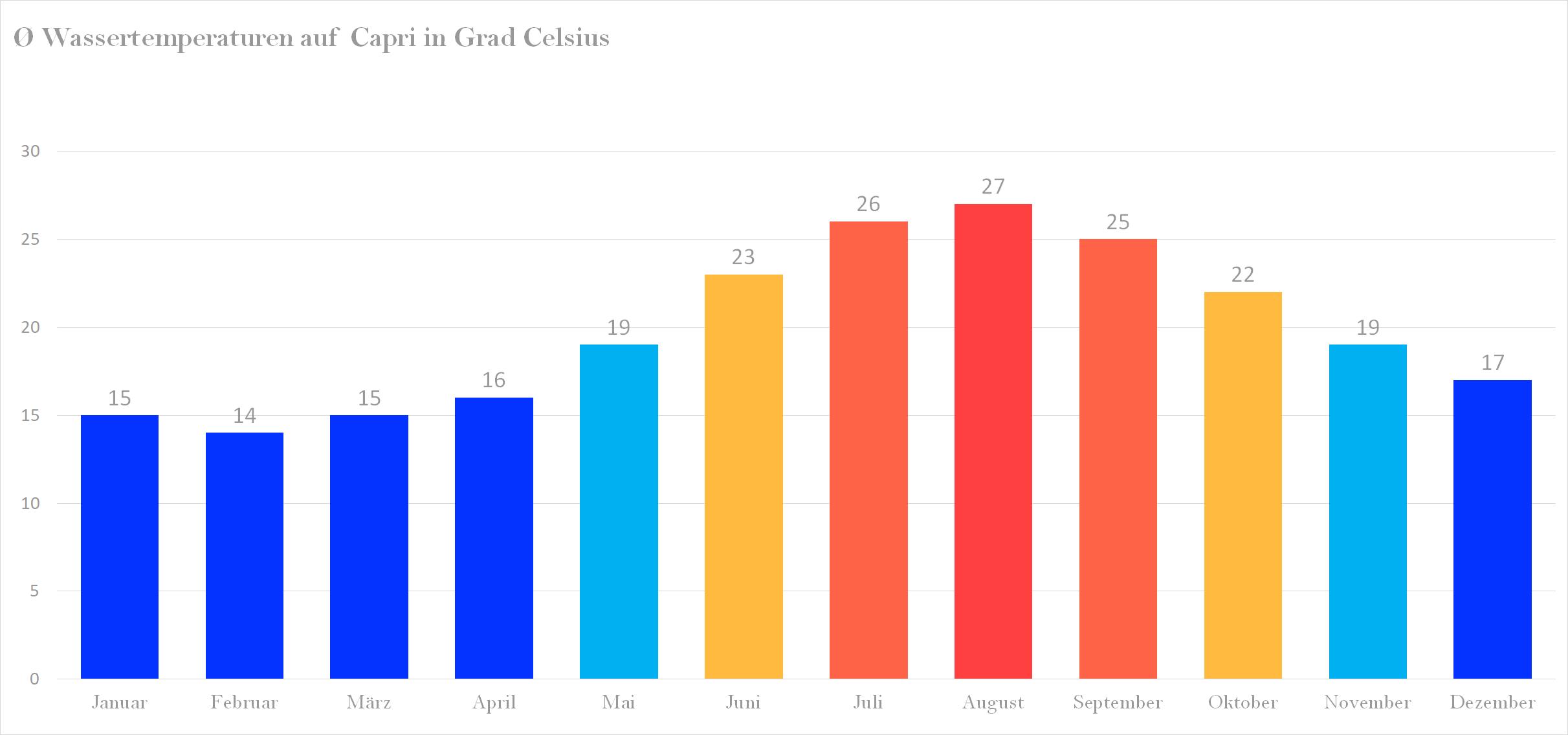 Durchschnittliche Wassertemperaturen auf Capri nach Monaten