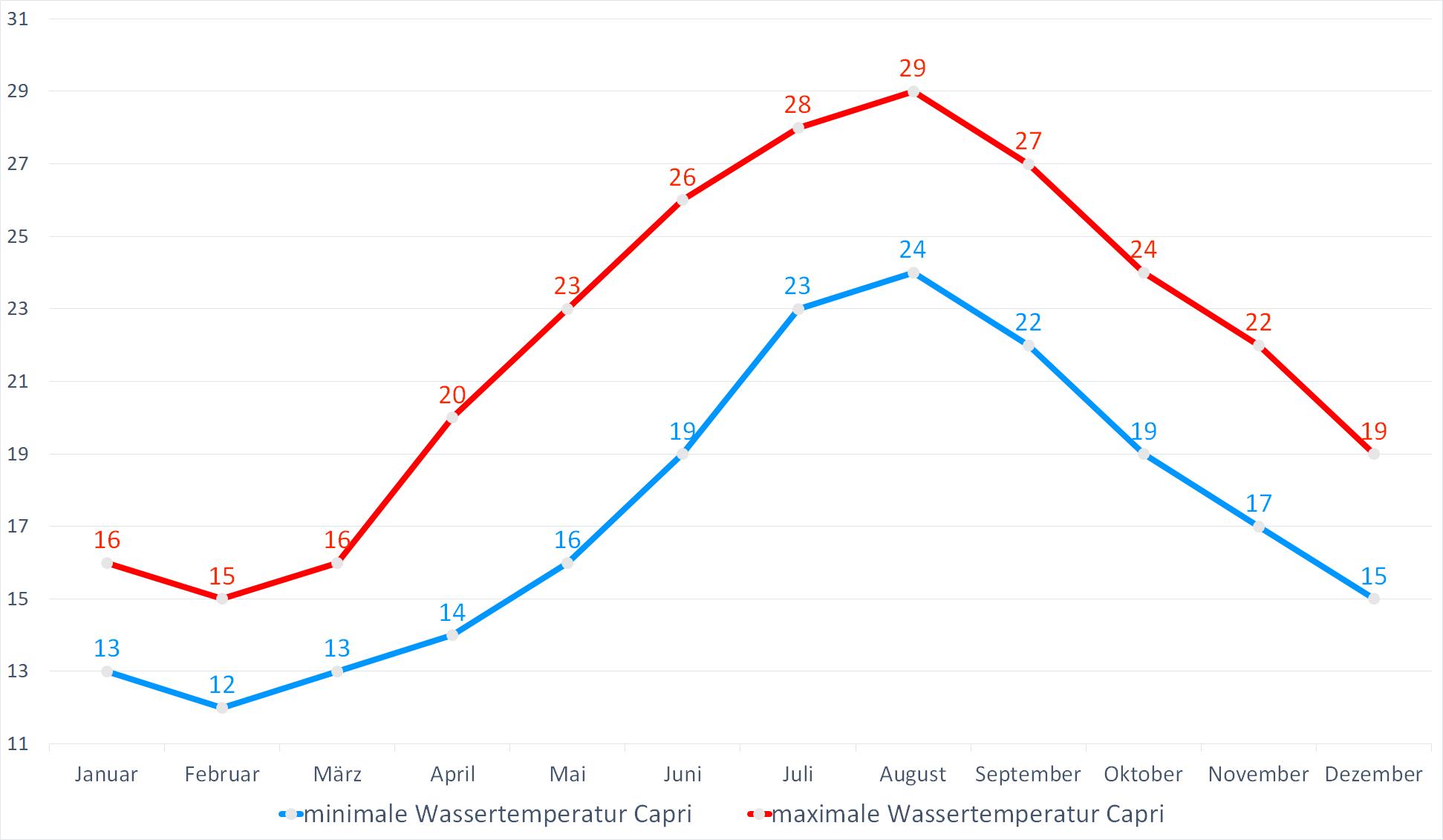 Minimale & Maximale Wassertemperaturen für Capri im Jahresverlauf